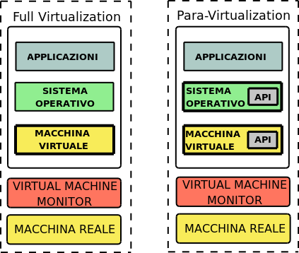 La Virtualizzazione Il Virtual Machine Monitor Full Virtualization e Paravirtualization Full Virtualization: fornisce una replica esatta dell interfaccia sottostante.