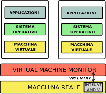 La Virtualizzazione Il Virtual Machine Monitor Intel VT e AMD-V Intel Virtualization Technology e AMD Virtualization hanno introdotto il supporto hardware/firmware alla virtualizzazione. 1.