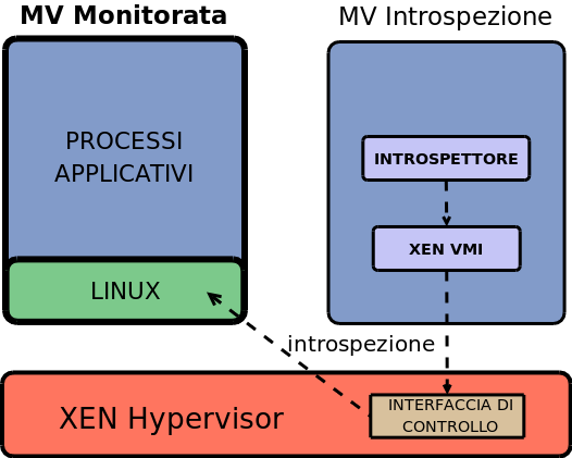 Problemi -VMI Valutazione e Conclusioni Virtual Machine Introspection Macchina Virtuale Monitorata