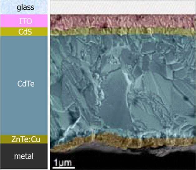 CdTe Thin Film Solar Cells Perfection