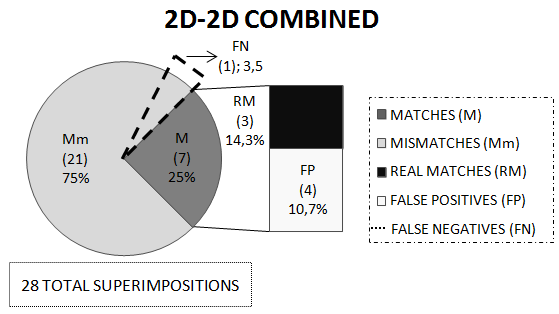 real mismatches and 5 real matches (Fig. 5b). The value of matches (M), mismatches (mm), real matches (RM), false positives (FP) and false negatives (FN) are suggested. Fig. 6.