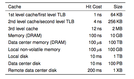 Memory Hierarchy i7 has 8MB as shared 3