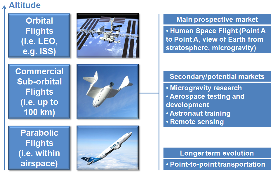 From sub-orbital to orbital commercial transportation Examples of small reusable airplane-like vehicles (Scaled Composite SS1, SS2, BSP Ascender, EADS spaceplane, XCOR Lynx)