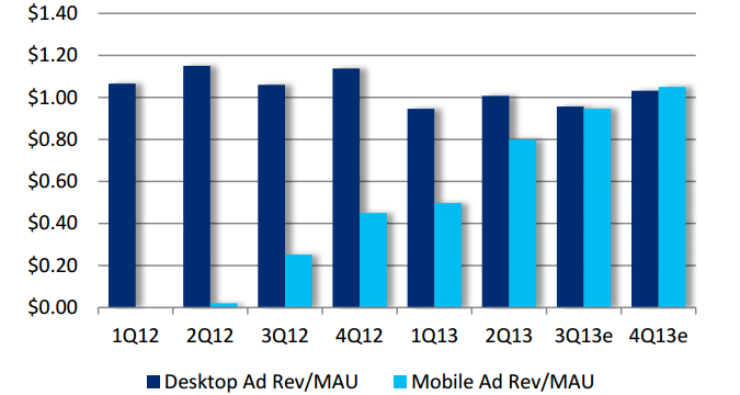 FACEBOOK AD REVENUE: MOBILE VS. WEB *Citigroup: http://www.ibtimes.