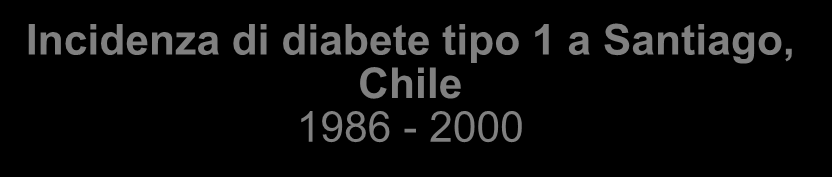 Incidenza di diabete tipo 1 a Santiago, Chile 1986-2000 1986 1988 1991 1994