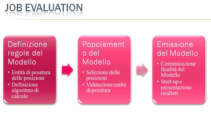 Job-Evaluation per uno specifico Indicatore (
