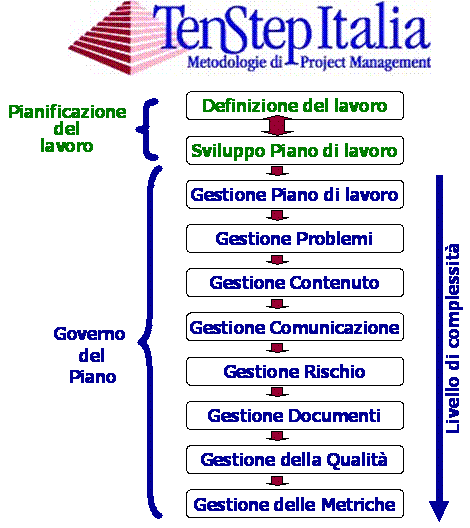 Il Processo di Project Management TenStep Il Processo di Project Management TenStep è una metodologia flessibile e scalabile che contiene processi, tecniche, best practice, template e materiale di