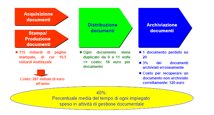 Document Management System Fonte InfocCamere 13 Internal Department 25/09/2014