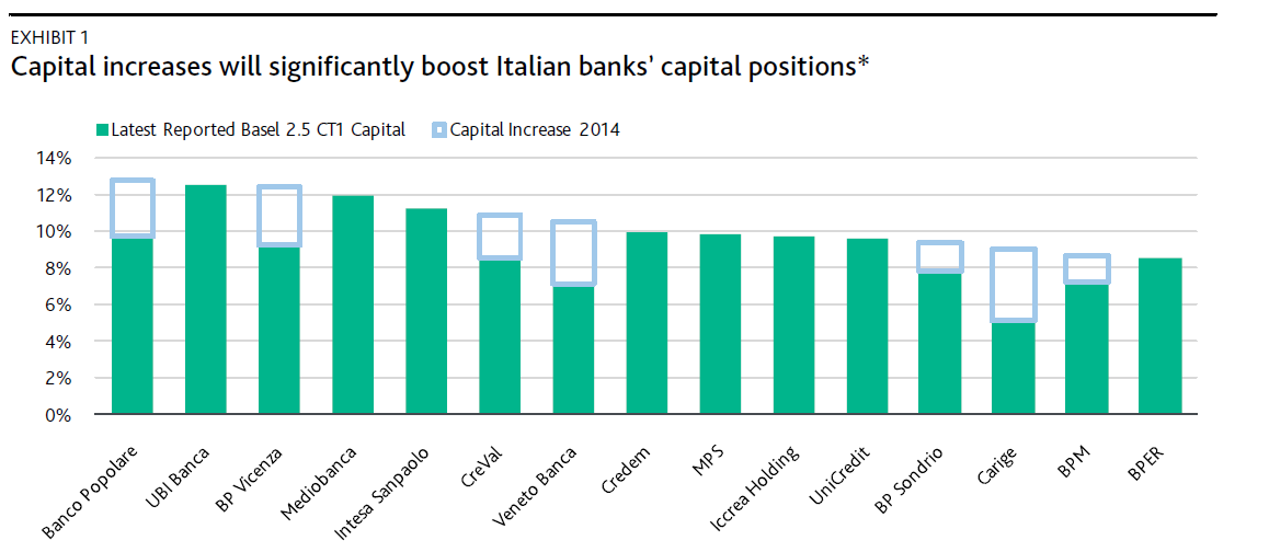 Italian Banks: Recent Capital Increases Are Credit Positive Ahead of AQR (fonte Moody s investors service) Source: Banks. We used the Basel 2.