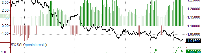 Research and Design Trading Against the Crowd with the FXCM Speculative Sentiment Index Price SSI Ratio # of Traders #
