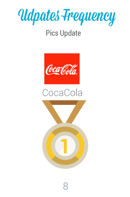 Best Instagram Updates Frequency Coca Cola si aggiudica il premio Instagram Updates Frequency: infatti è