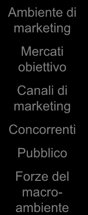 Il sistema informativo di marketing Manager di marketing Analisi Attuazione Controllo Sistema informativo di marketing Valutazione dei fabbisogni informativi Distribuzione dell