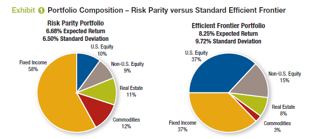 Fonte: The risk parity approach to asset allocation,