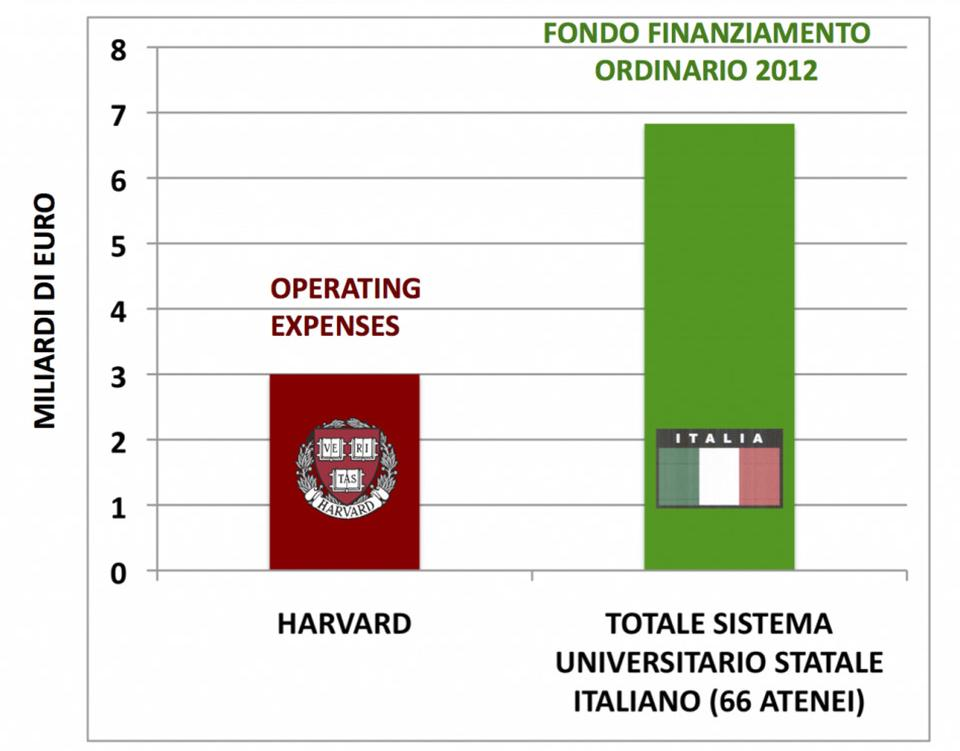 OPERATING EXPENSES DELL UNIVERSITÀ DI HARVARD AMMONTANO AL 44% DEL FFO DEL SISTEMA
