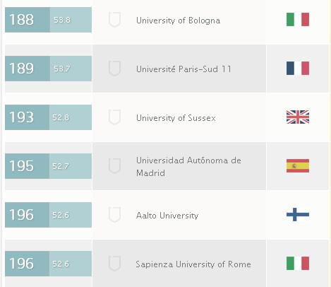 QS WORLDWIDE UNIVERSITY RANKINGS 2013