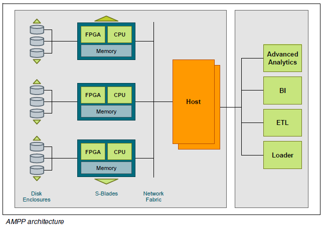 NETEZZA SYSTEM ASYMMETRIC MASSIVELY PARALLEL PROCESSING (AMPP) = MPP(SMP,.