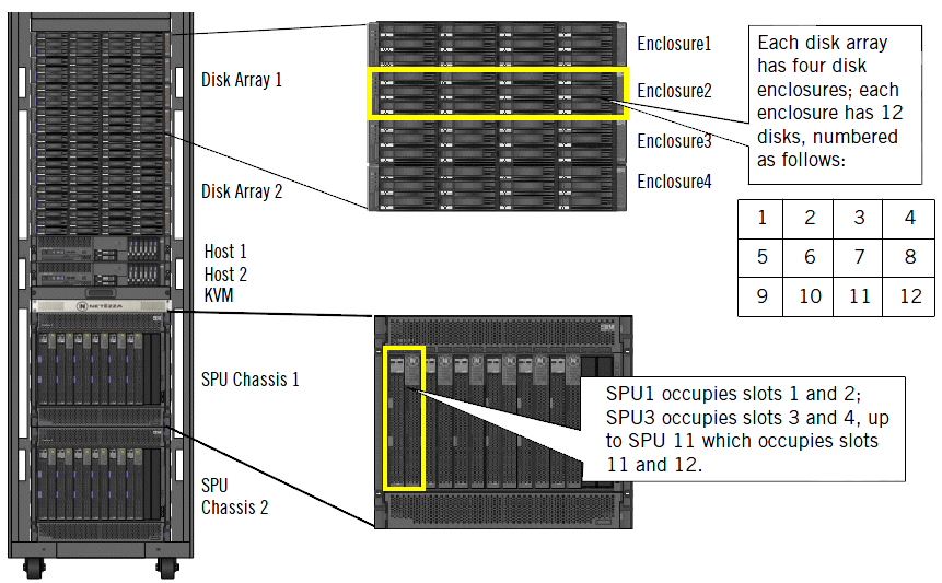 SNIPPET BLADE (S-BLADE) Responsabile dell esecuzione degli snippet Dual board: CPU Netezza Database Accelerator Card STORAGE ARRAYS 1 Storage Array = 2 o 4 Disk Enclousers, a seconda del modello.