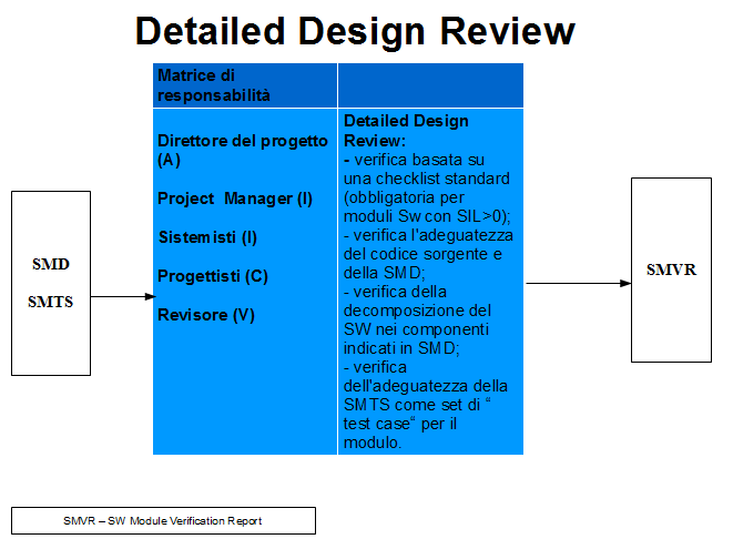 Illustrazione 39: Detailed Design Review 5.2.