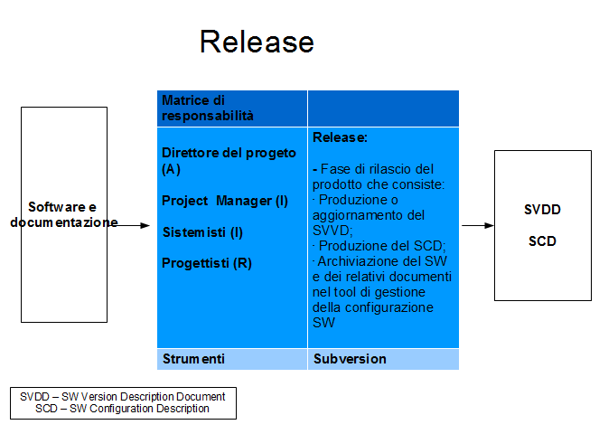 Verification Report. Illustrazione 43: Release 5.2.