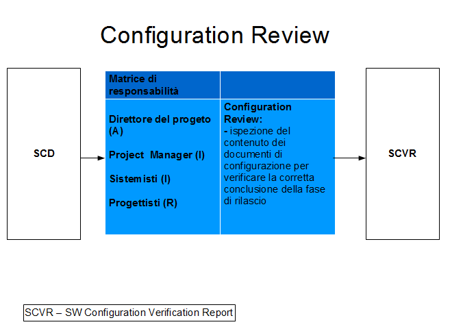 Illustrazione 44: Configuration Review 5.
