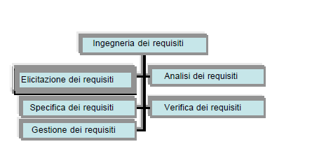 Capitolo 2 Requirements Engineering Illustrazione 8: Attività dell'ingegneria dei requisiti 2.