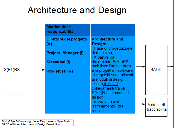 Illustrazione 37: Archietecture and Design 5.2.