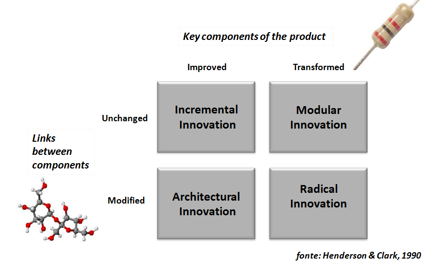 facilitate, promote, drive the evolution of ideas into market products.