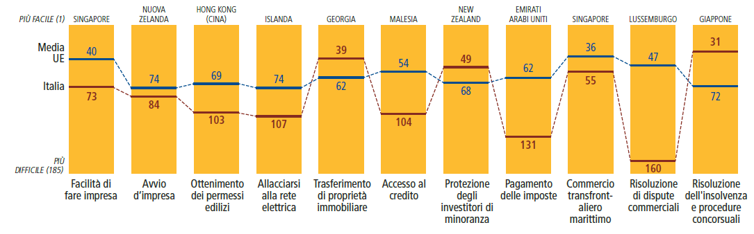 La performance dell Italia nel rapporto Doing Business 2013 L Italia, rappresentata da Roma, si classifica al 73esimo posto tra 185