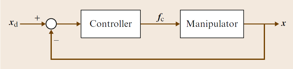 4.1. CLOSED-LOOP CONTROL CHAPTER 4. MPC Figure 4.1: Generic control in the joint space Figure 4.2: Generic control in the operative space joint space [133].