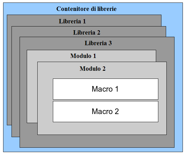 http://www.paolo-mantovani.org/downloads/ DispatchToApiRecorder/ http://www.ooomacros.org/user.php Organizzazione delle macro In OpenOffice.