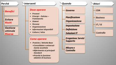Governance Strumenti Principi Enablers Goals Assessment COBIT5 «UNIVERSAL» Framework Info Security Vendor Mgmt Risk Privacy EU Contesto.