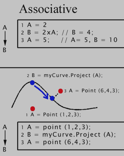 In associative programming the statements create an execution graph, A subsequent change to a variable
