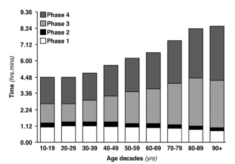 Age and time spent in the ED of an urban teaching hospital in Italy. Rossi PD, et al. JAGS 2010;58(19):2030-31. Department of Internal Medicine, Geriatric Medicine Unit.