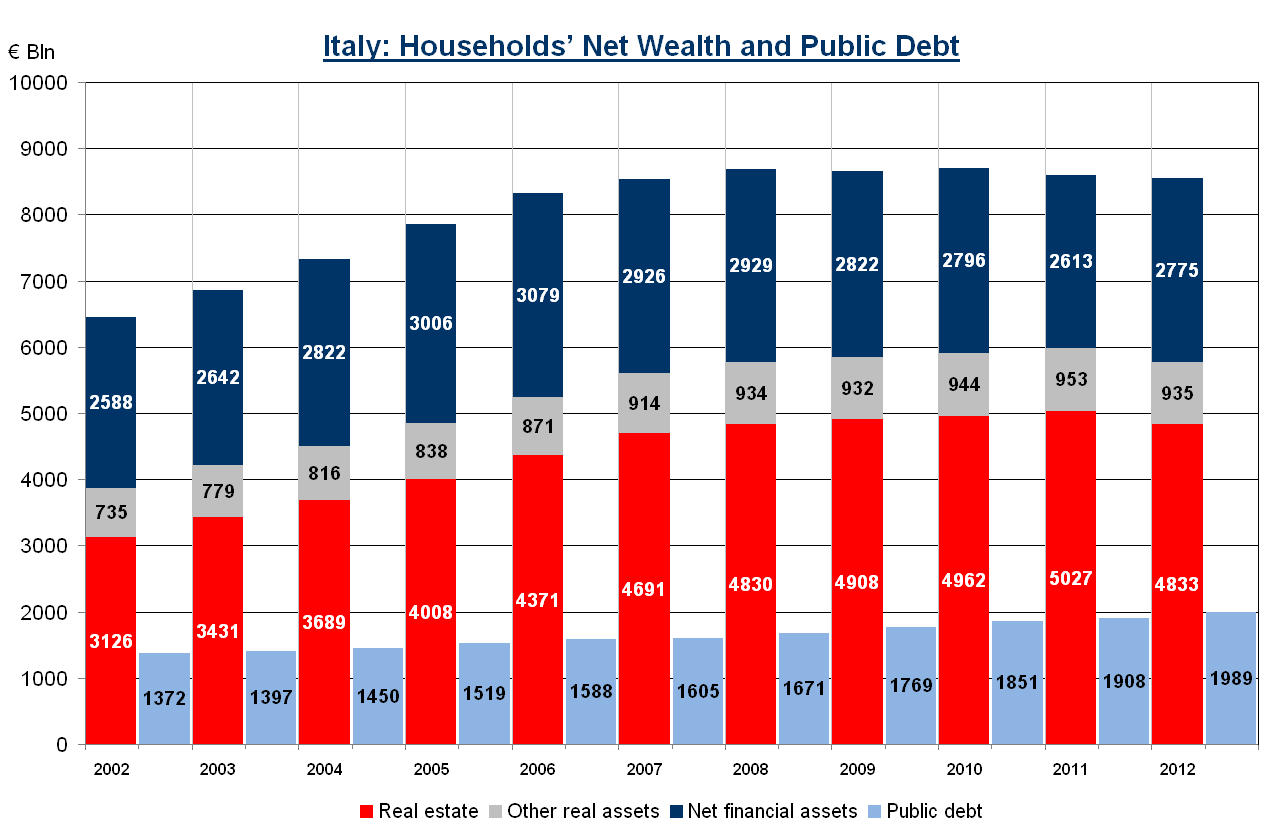 Italy: households net wealth represents about 4.