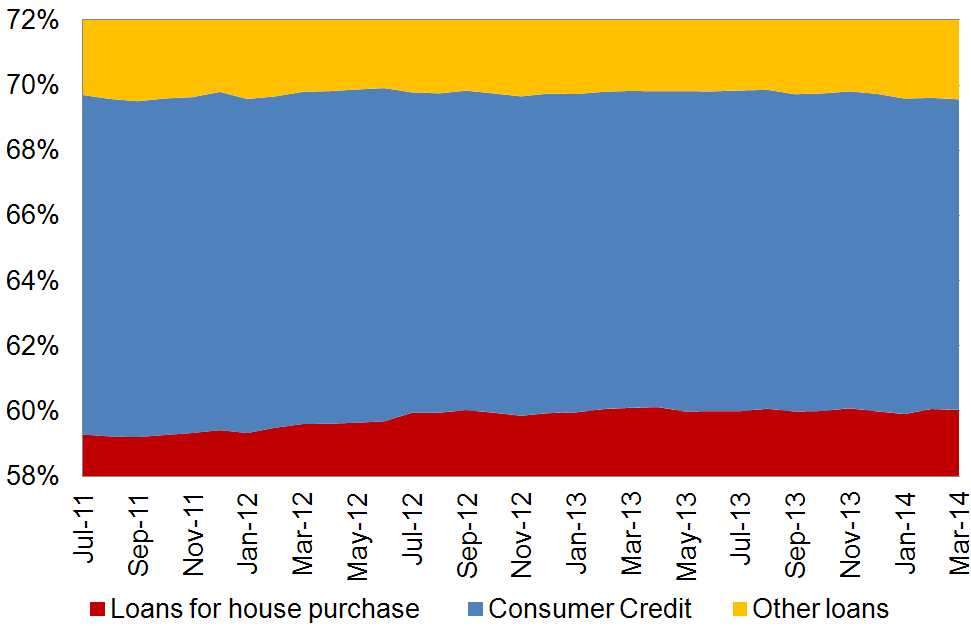 Lending to households based on destination Source: