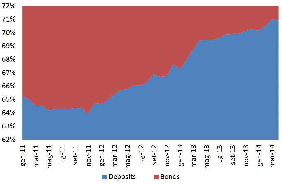 Direct funding from retail customers composition The share of deposits is constantly