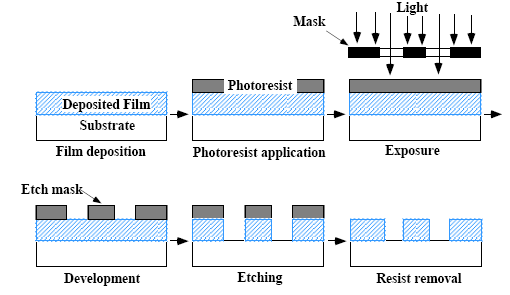 Nanotech and Microfabrication Microfabrication is a top-down technique utilizing the following processes in sequential fashion: Film Deposition