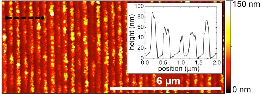 detailed line shape analysis we found nano crystal size 5-7 nm 110 nm Fine