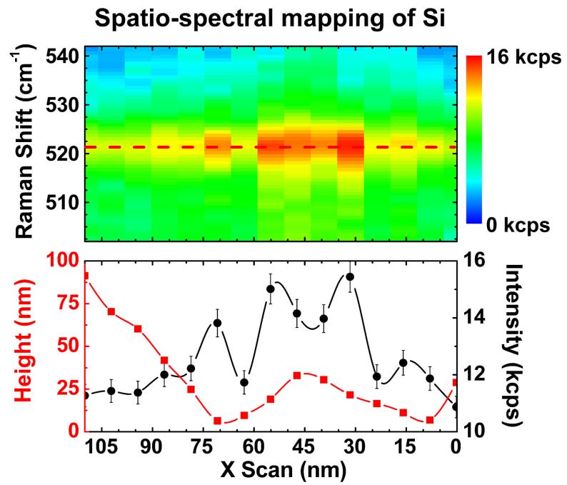 Raman & AFM: chemical sensisng, fine scan Topography Raman intensity at 520