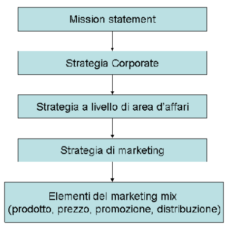 Come si integra il nostro approccio di Marketing e