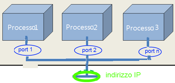 I numeri di porta Taluni numeri di porta sono stati riservati da IANA (Internet Assigned Number Authority ) alle applicazioni standard di Internet: si tratta delle Well Known Ports (definite in RFC
