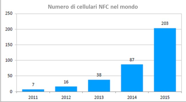Le previsioni per i prossimi anni Il sorpasso del Mobile Internet sull Internet da postazione fissa (Mondo) By 2014, Mobile Internet is predicted to overtake desktop in Internet usage Fonte: Morgan