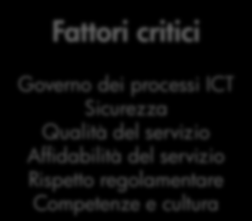 Il Cloud e la SOA Un esempio di modello ibrido Integrazione tra risorse in house, in outsourcing, over-the-cloud Fornitore ICT 1 SaaS CRM Fornitore ICT 2 SaaS Informatica individuale Fornitore ICT X