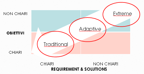Versioni del Project Management Traditional: TPM Adaptive: APM (Agile)