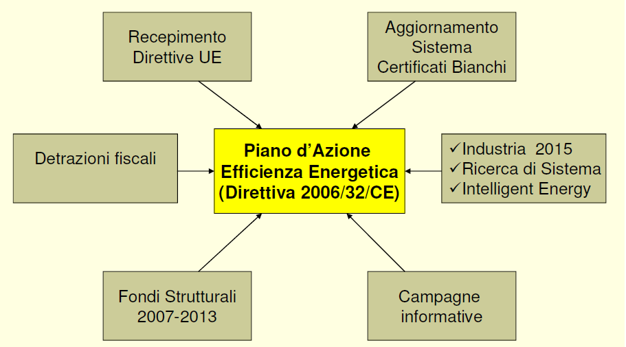 Piano di Azione Efficienza
