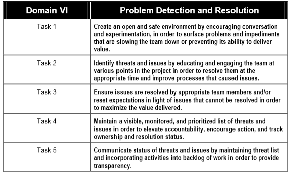 VI Problem Detection and Resolution Problem Detection and