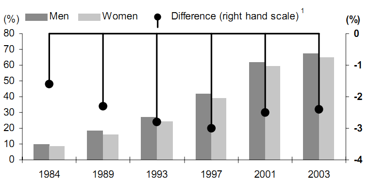Figura 53 Presenza di un PC nelle case in USA, 1984-2003. Fonte: OECD. In un già citato report del 2009, White Paper. Women and ICT. Why are girls still not attracted to ICT studies and careers?