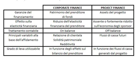 18 Tabella 2: principali differenze tra PF e CF Fonte: Gatti, Il manuale del project finance 1.