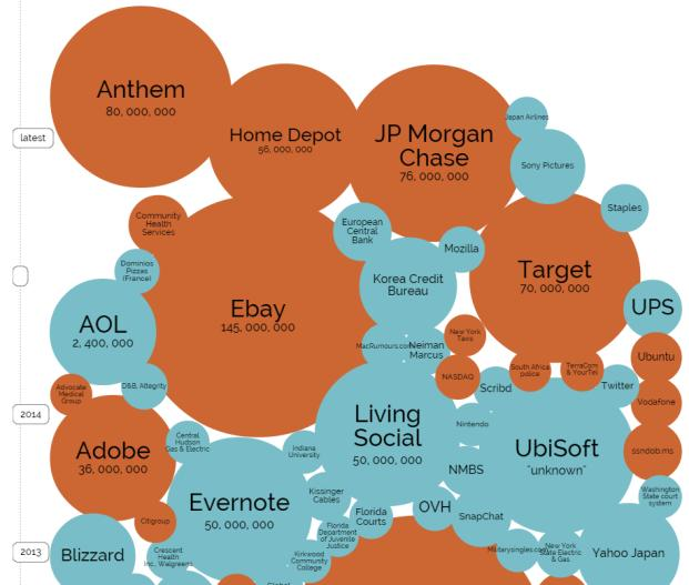silenti per mesi o anni Data breaches by industry sector 2005-2014 http://www.informationisbeautiful.