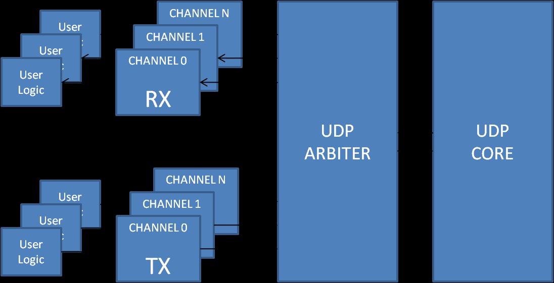 UDP Multi-channel Arbiter The UDP multi-channel arbiter permits to manage various UDP socket.